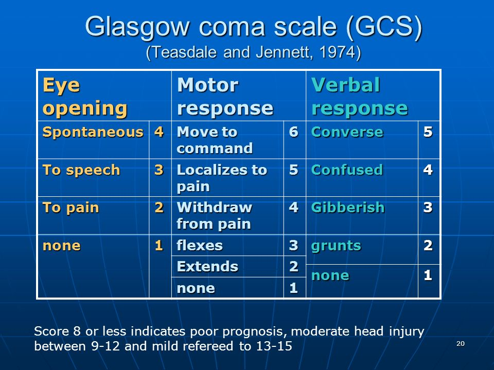 Glasgow coma scale (GCS) (Teasdale and Jennett, 1974)