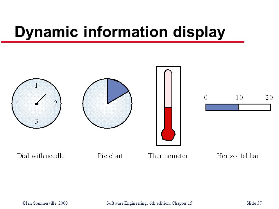Dynamic information display