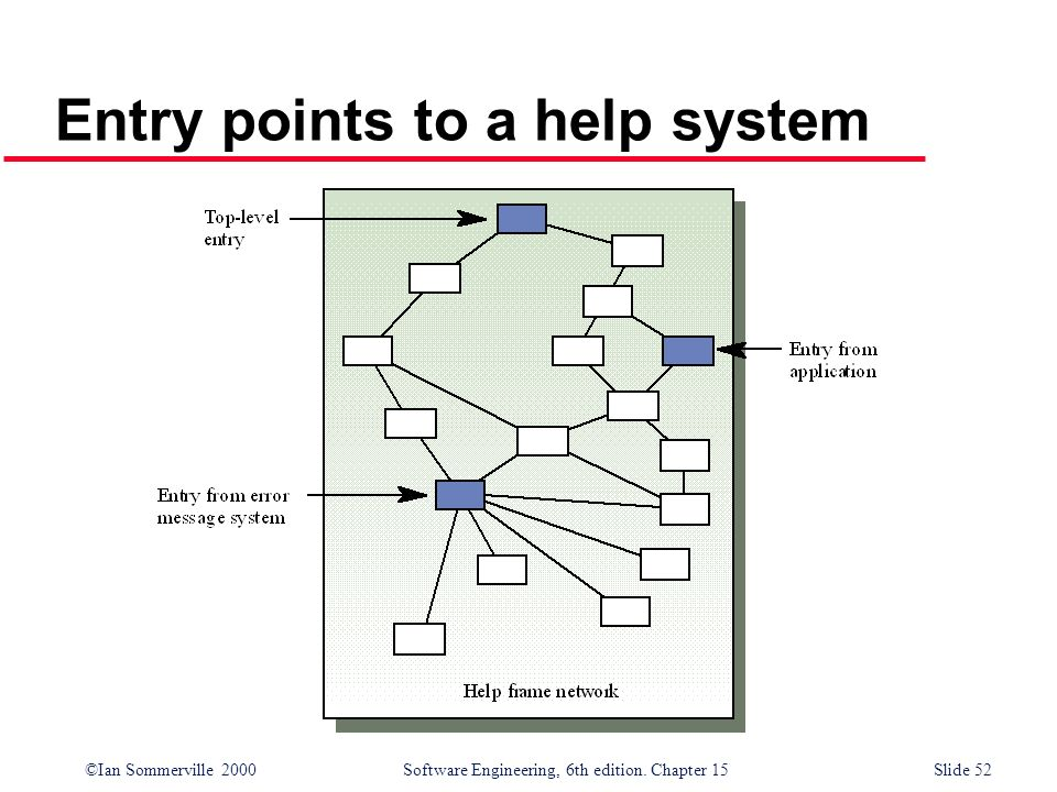 Entry points to a help system