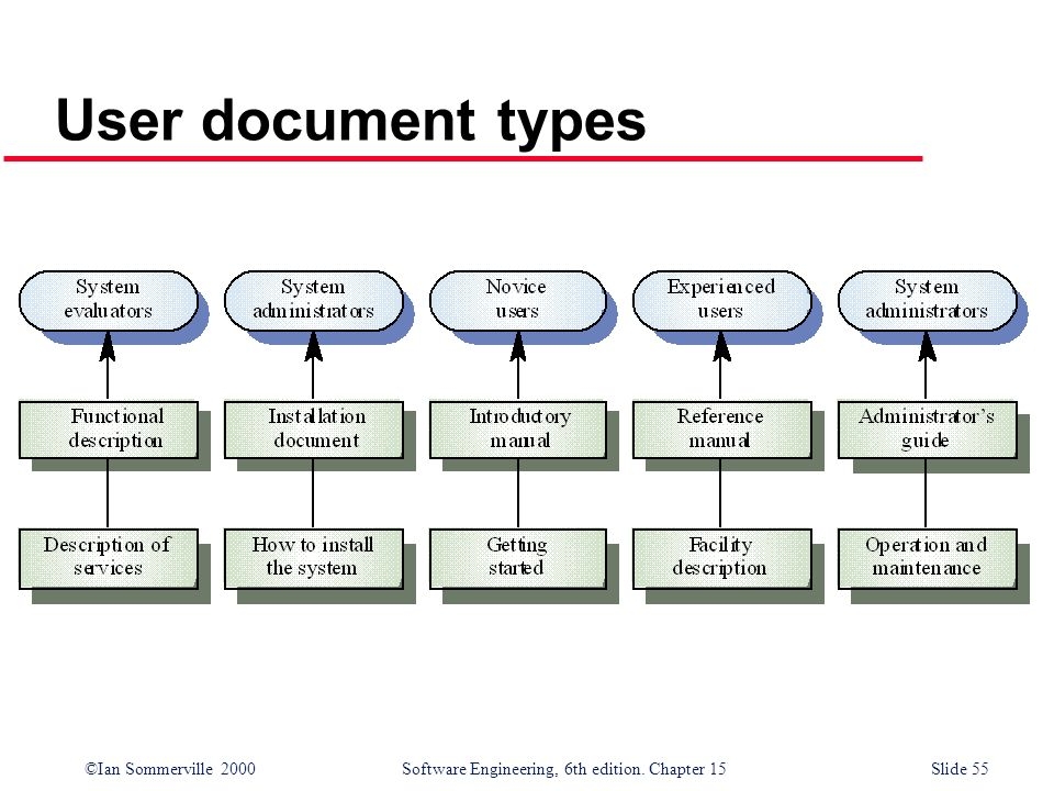 User document types