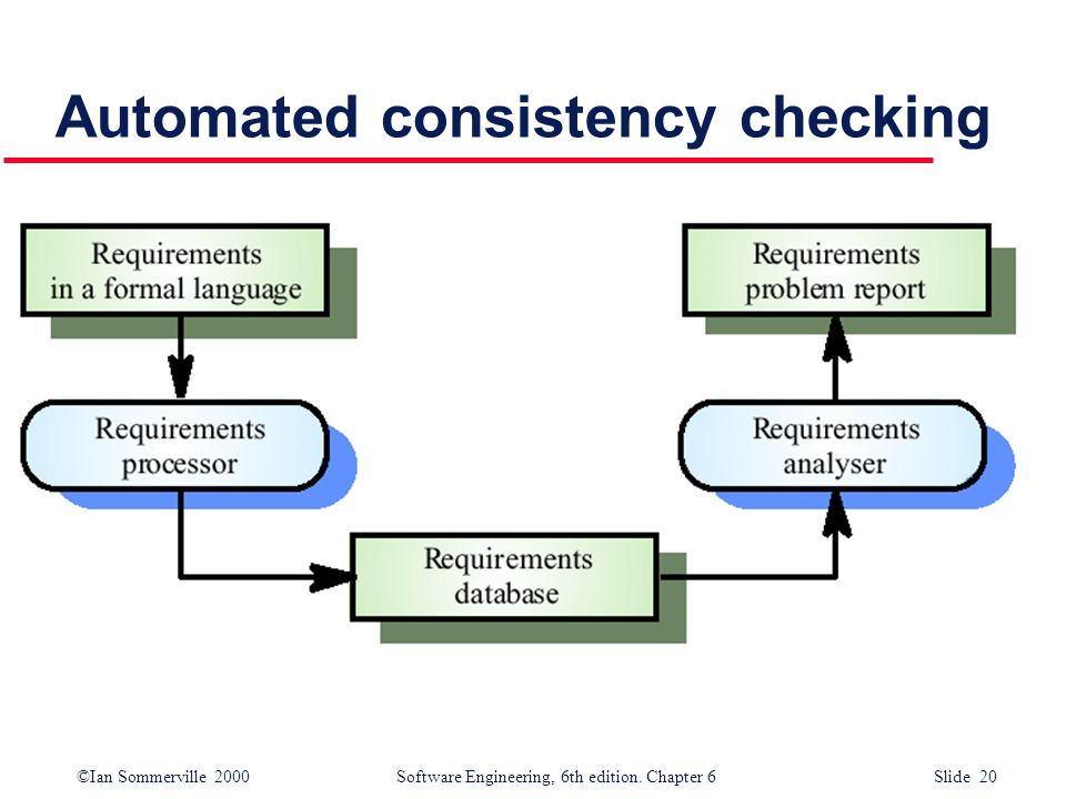 Automated consistency checking