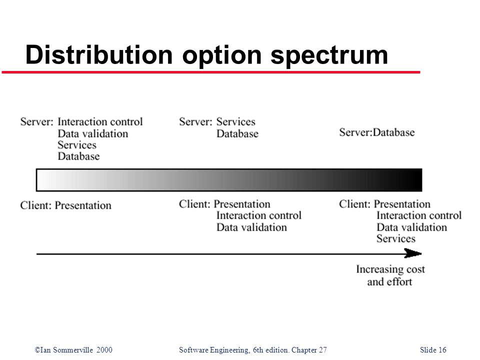 Distribution option spectrum