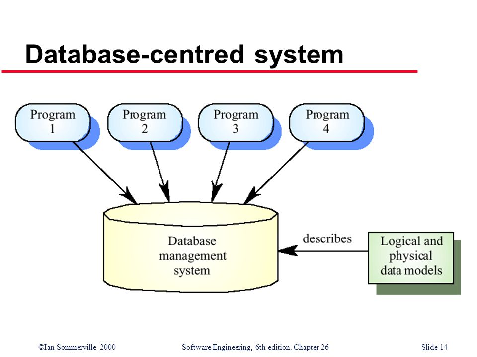 Database-centred system
