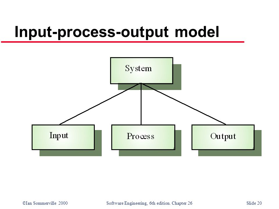 Input-process-output model