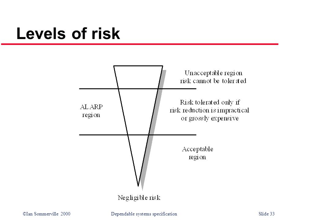 Levels of risk