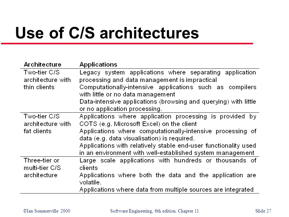 Use of C/S architectures