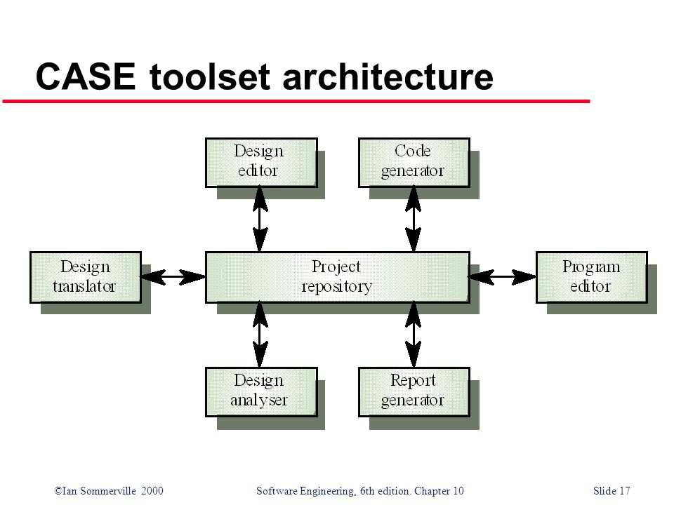 CASE toolset architecture