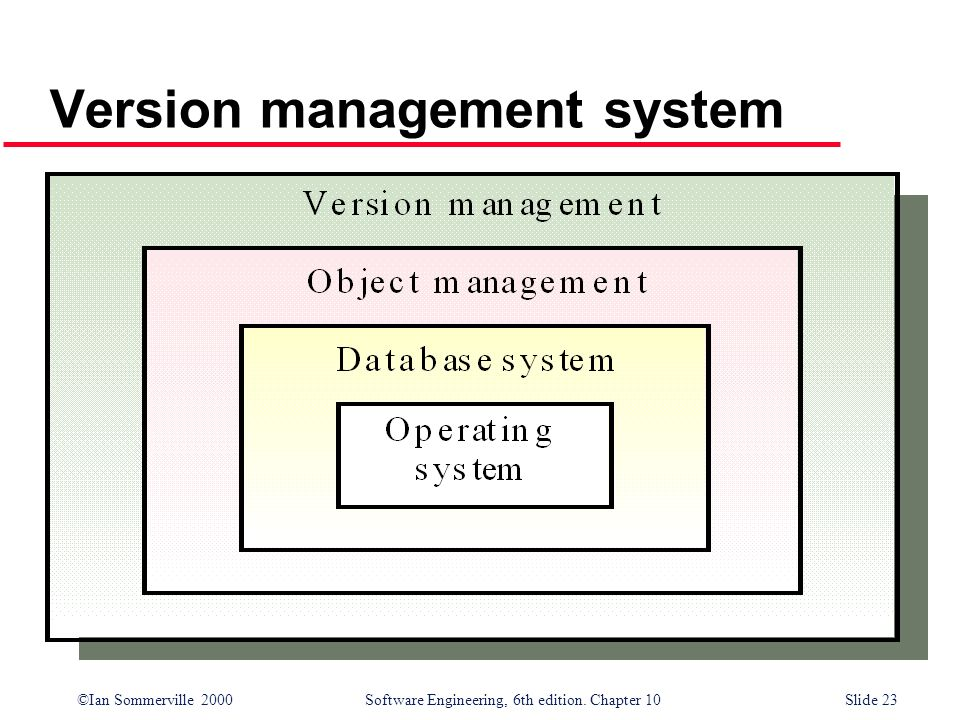 Version management system