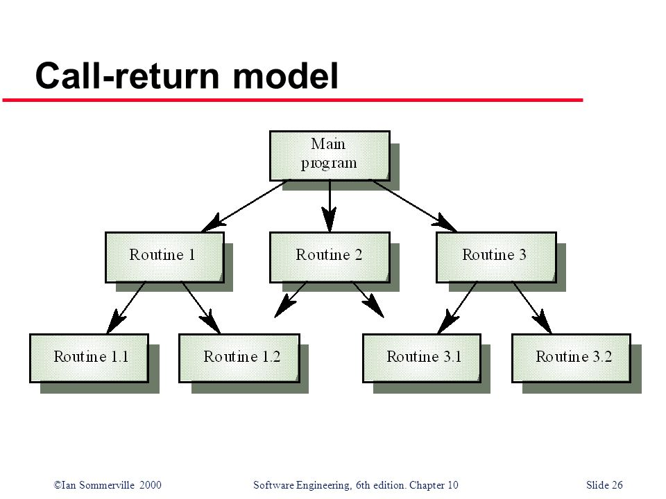Call-return model