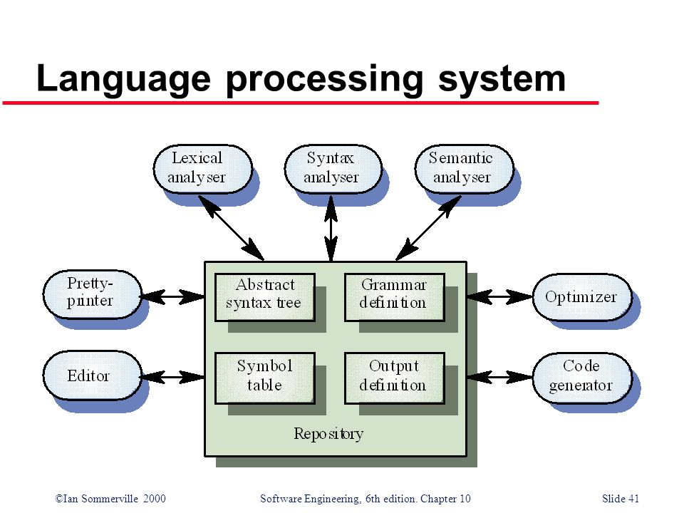 Language processing system