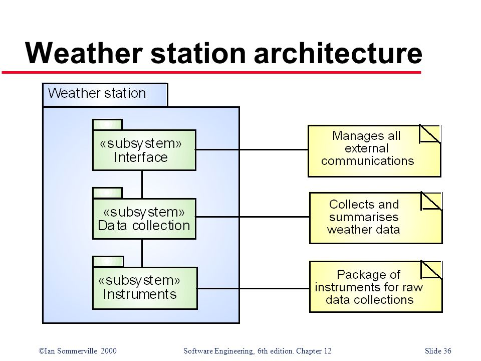 Weather station architecture