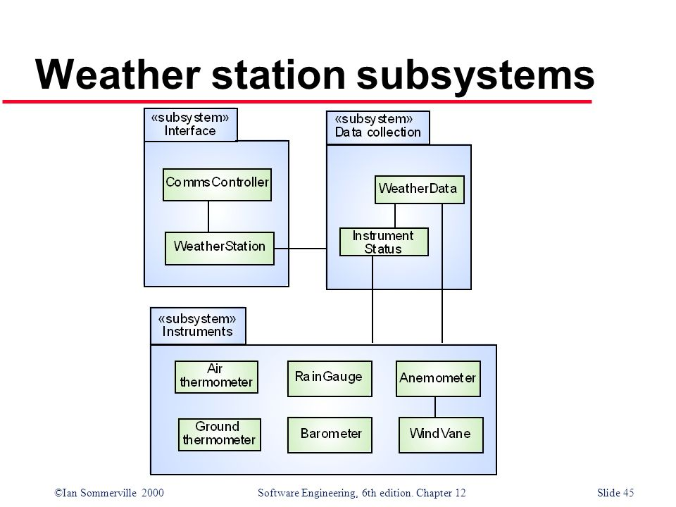Weather station subsystems