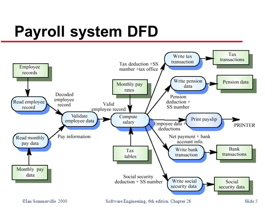 data flow chart payroll system Payroll data flow consists of the following: employees fill out a handwritten time card compose a high-level narrative description of your current or former company's payroll process that illustrates how data flows through the system.