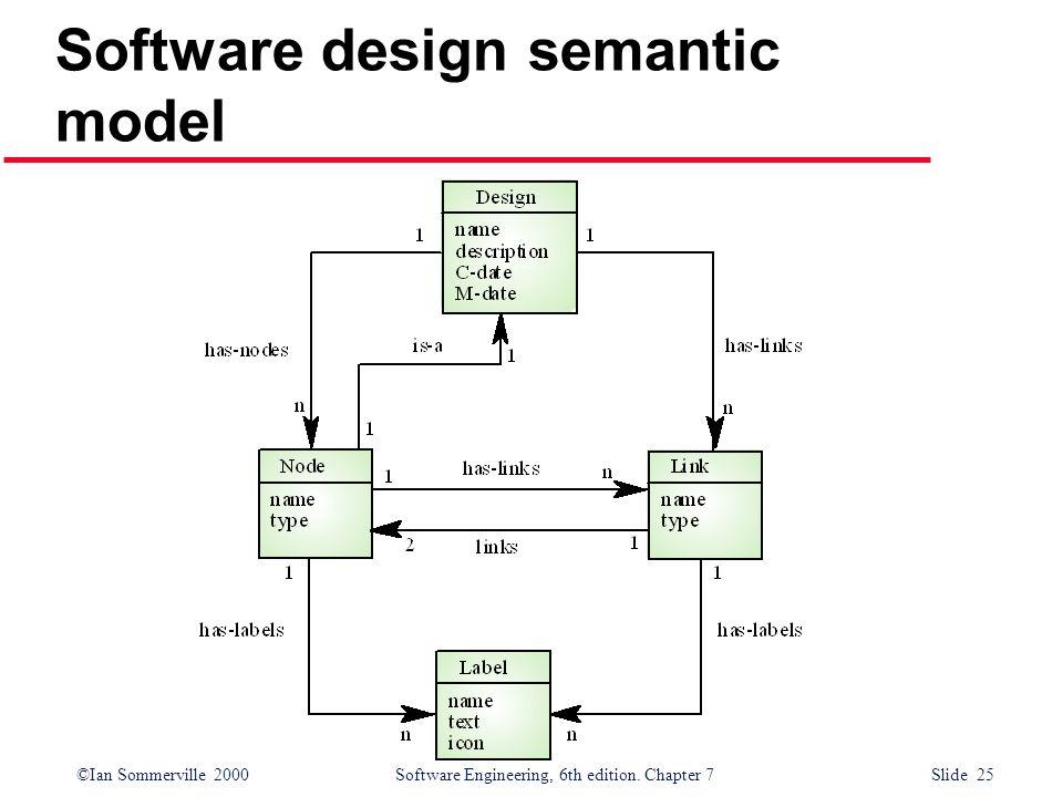 Software design semantic model