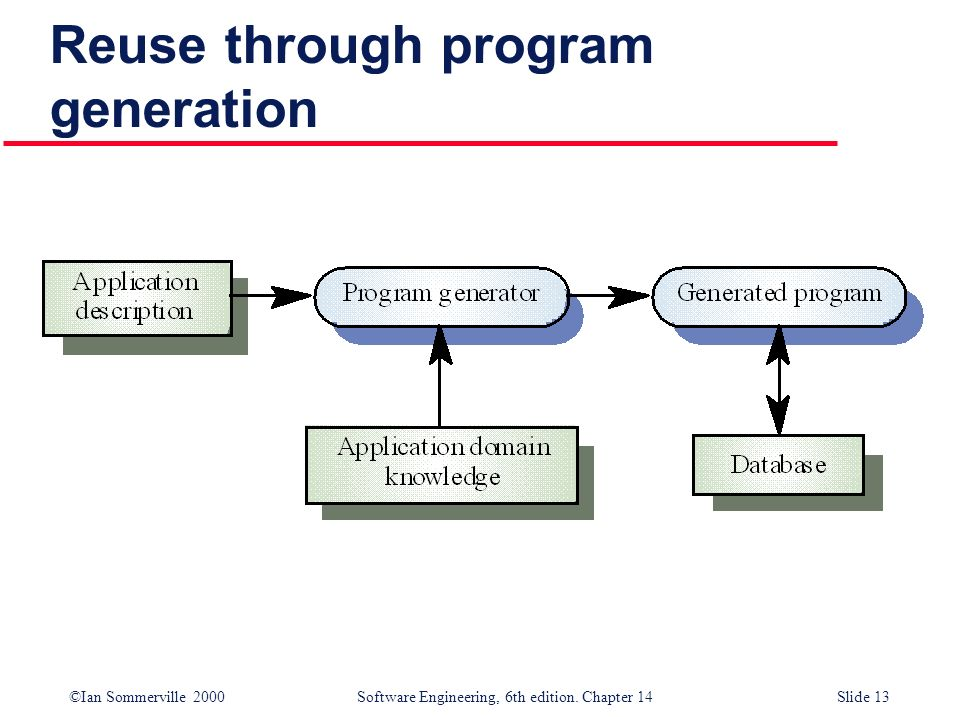 Reuse through program generation