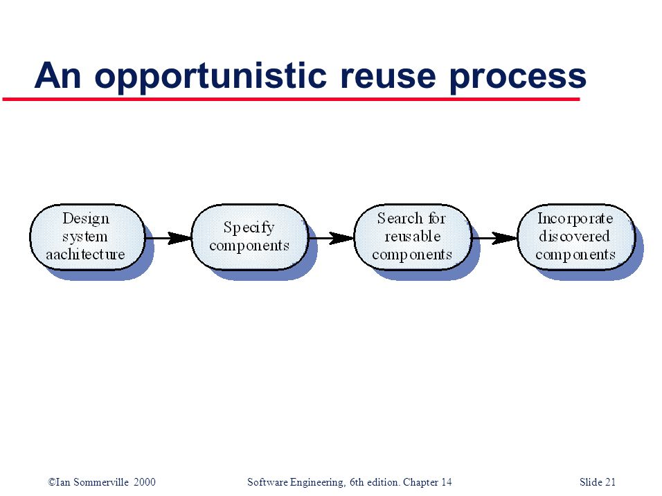 An opportunistic reuse process