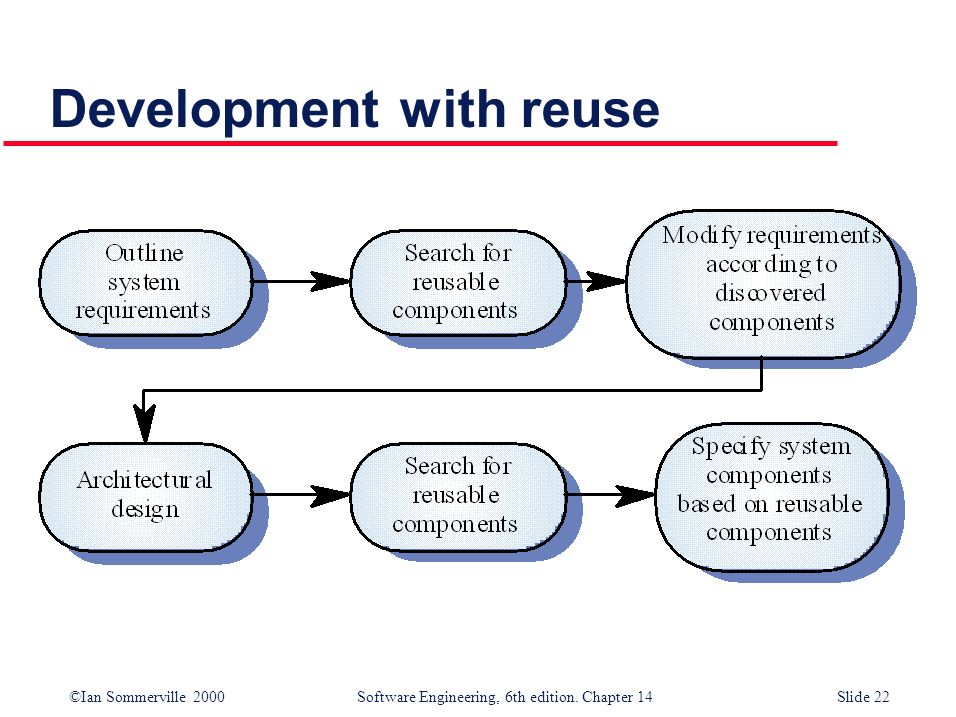 Development with reuse