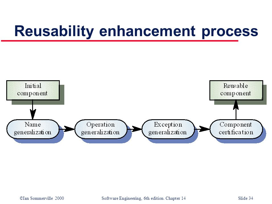 Reusability enhancement process