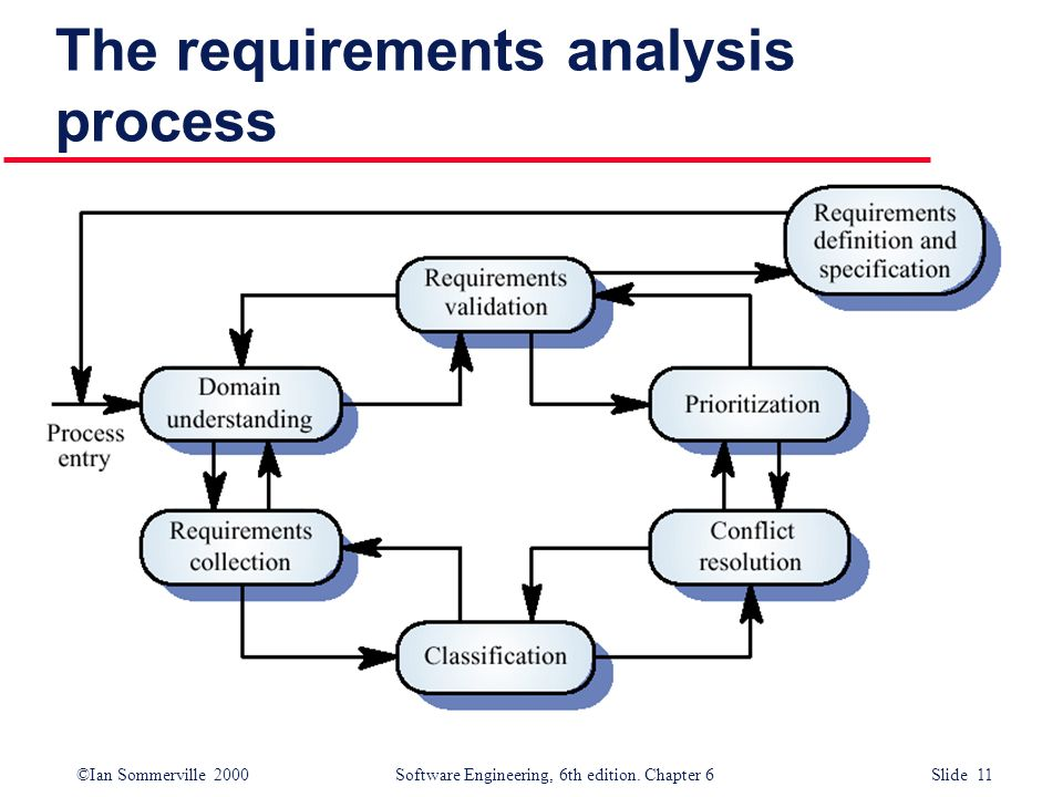 Requirements Engineering Process  Ppt Video Online Download