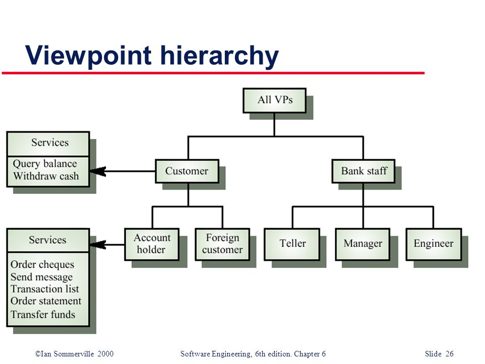 Viewpoint hierarchy