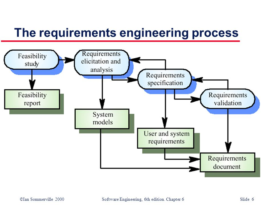 Home Page of International Requirements Engineering Conference (RE)