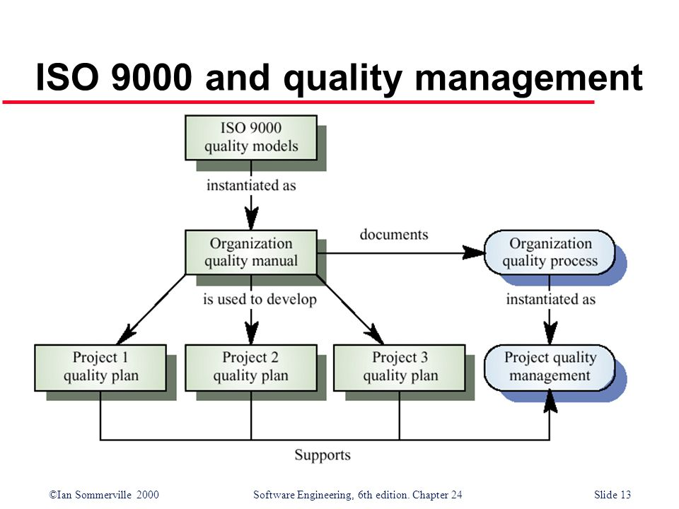 ISO 9000 and quality management