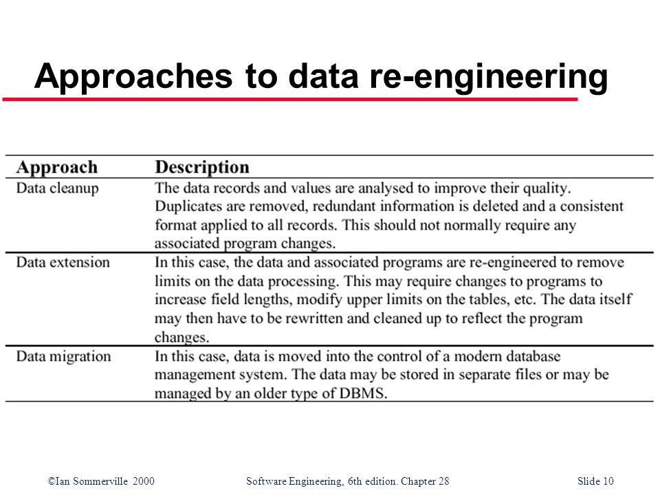 Approaches to data re-engineering