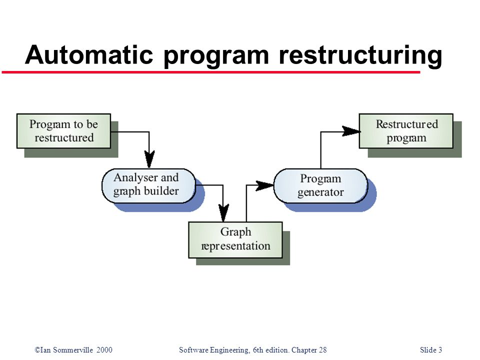 Automatic program restructuring