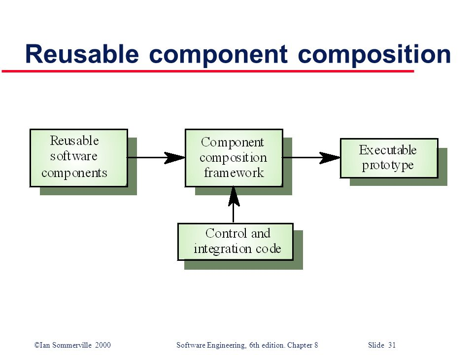 Reusable component composition