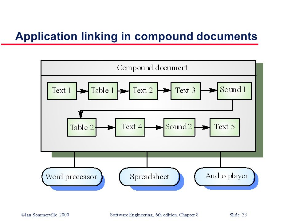 Application linking in compound documents