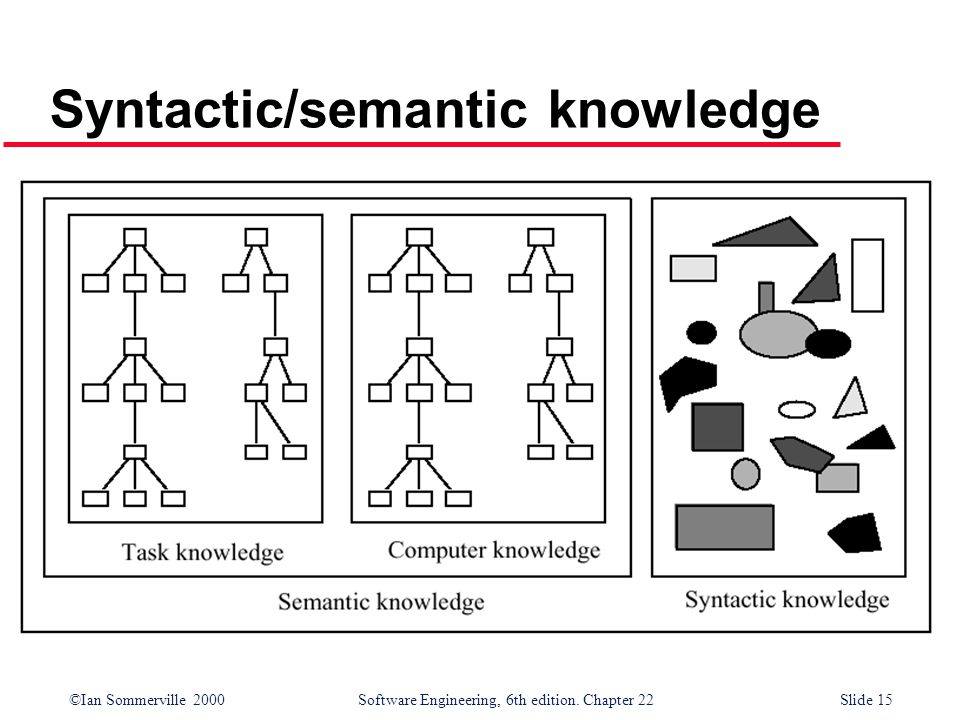 Syntactic/semantic knowledge