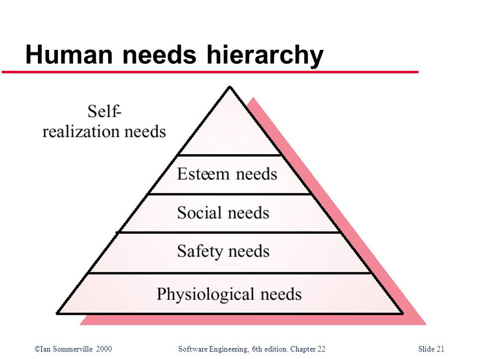 Human needs hierarchy