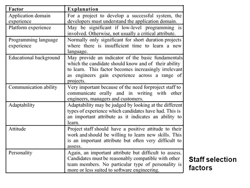 Staff selection factors
