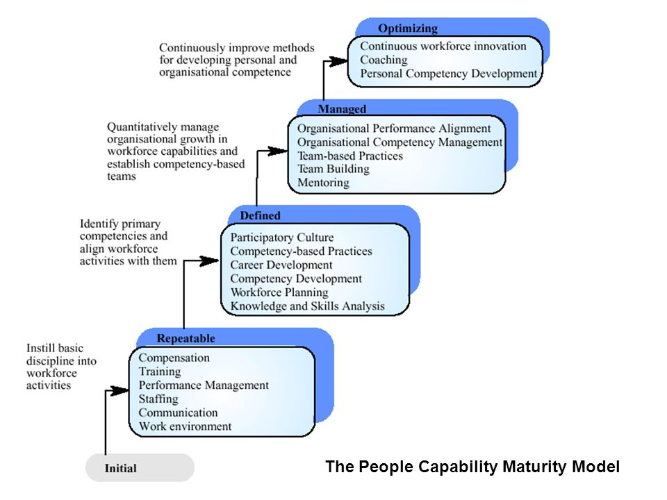 The People Capability Maturity Model