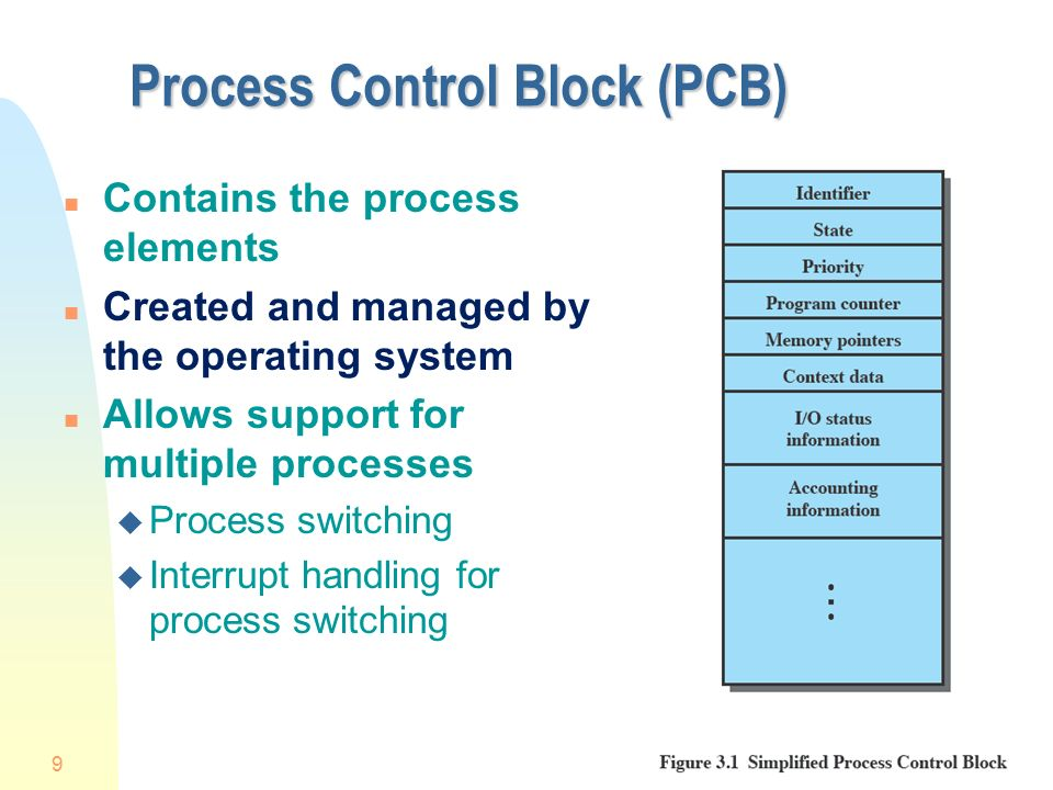 Process control block Process image is the collection of ...