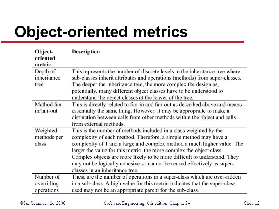 Object-oriented metrics