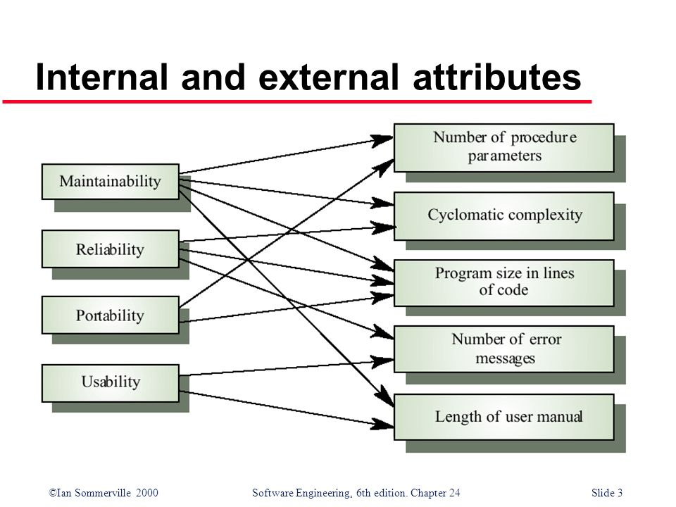 Internal and external attributes