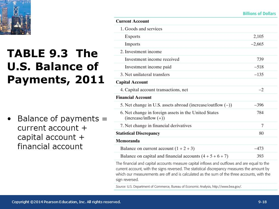 TABLE 9.3 The U.S. Balance of Payments, 2011