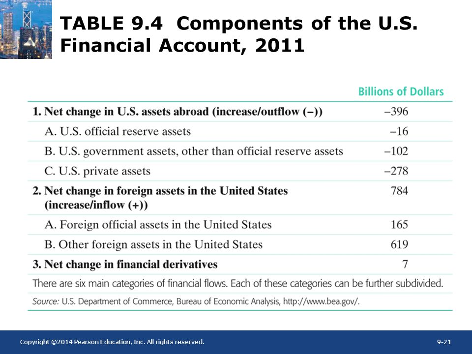 TABLE 9.4 Components of the U.S. Financial Account, 2011