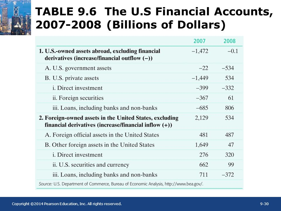 TABLE 9.6 The U.S Financial Accounts, 2007-2008 (Billions of Dollars)
