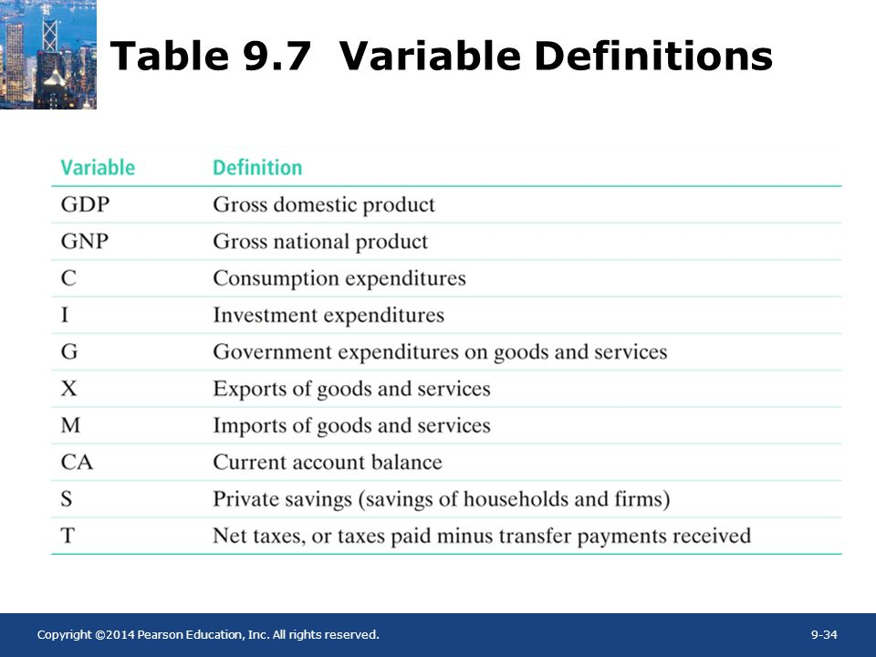 Table 9.7 Variable Definitions