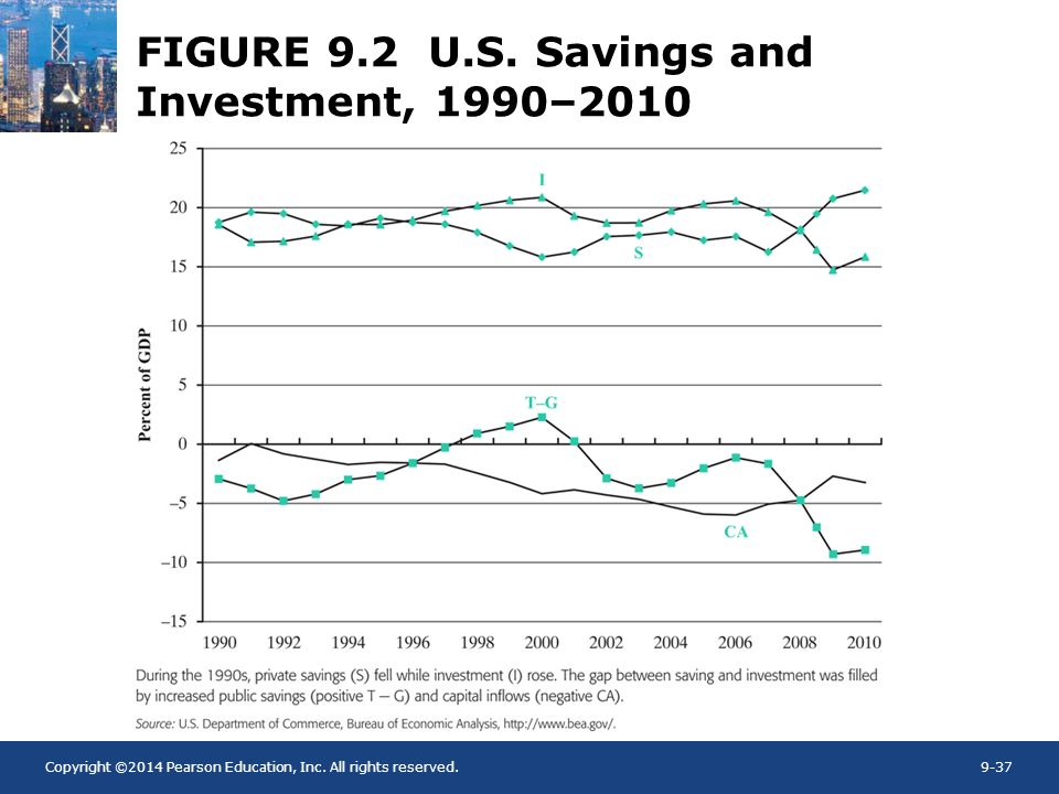 FIGURE 9.2 U.S. Savings and Investment, 1990–2010