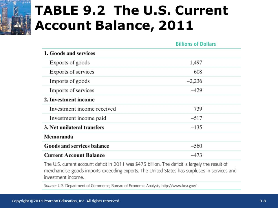 TABLE 9.2 The U.S. Current Account Balance, 2011