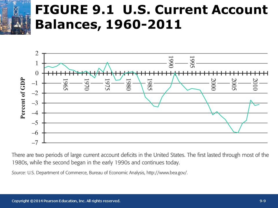 FIGURE 9.1 U.S. Current Account Balances,