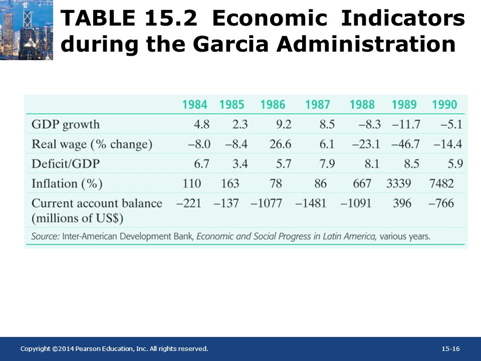 TABLE 15.2 Economic Indicators during the Garcia Administration