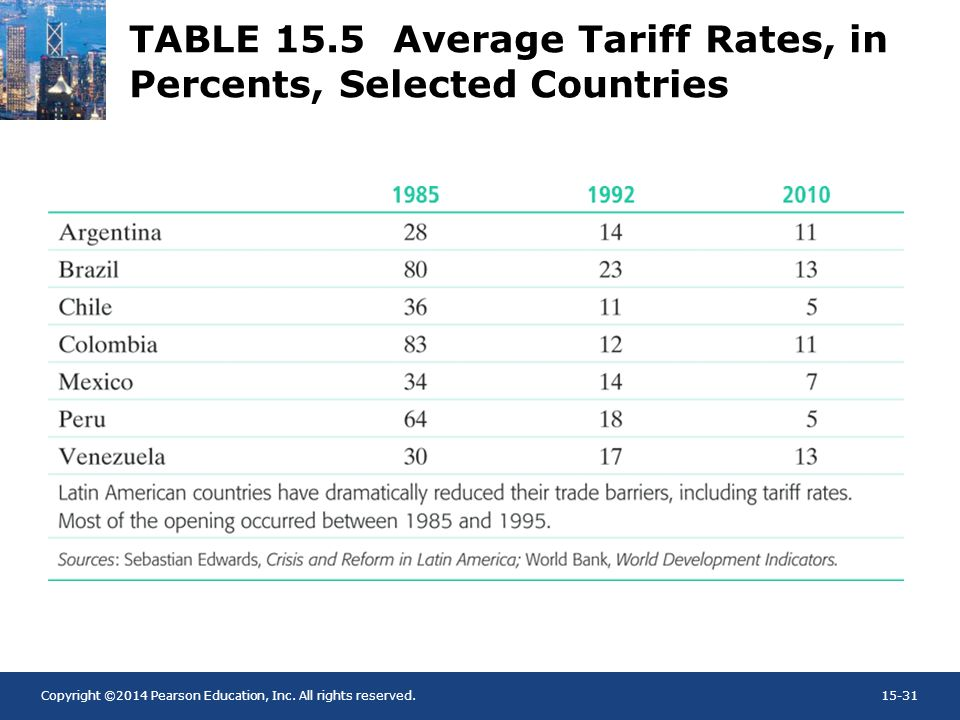 TABLE 15.5 Average Tariff Rates, in Percents, Selected Countries