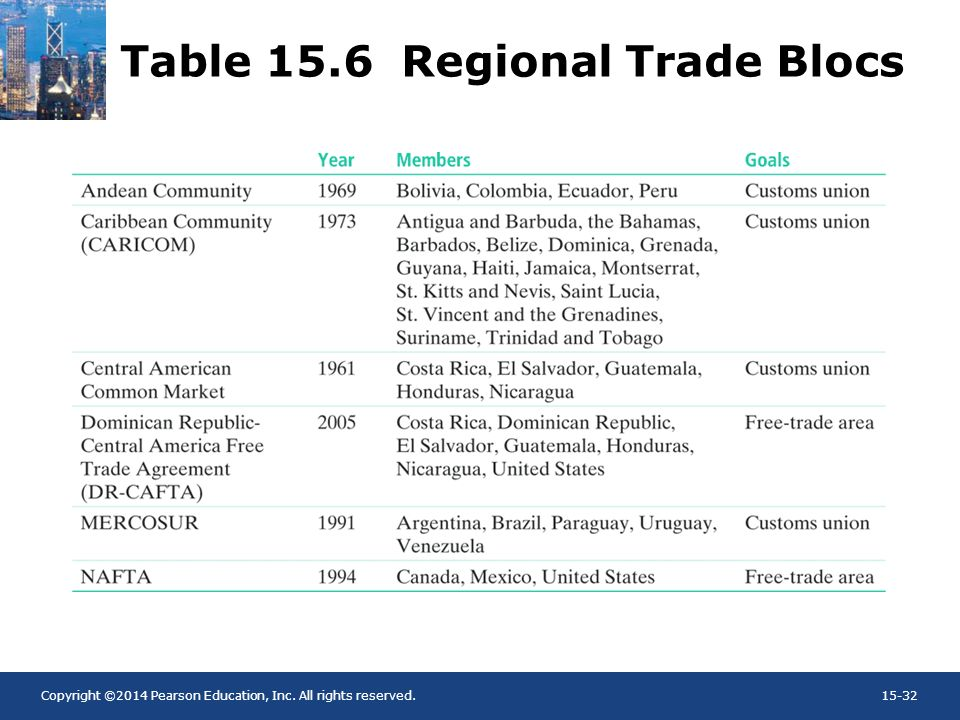 Table 15.6 Regional Trade Blocs
