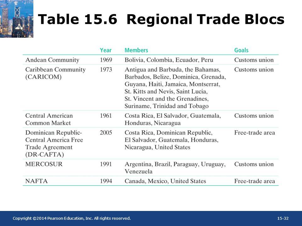 Table 15.6 Regional Trade Blocs