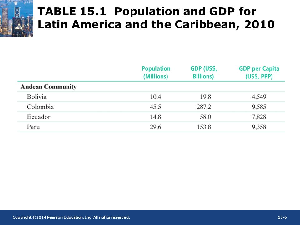 TABLE 15.1 Population and GDP for Latin America and the Caribbean, 2010