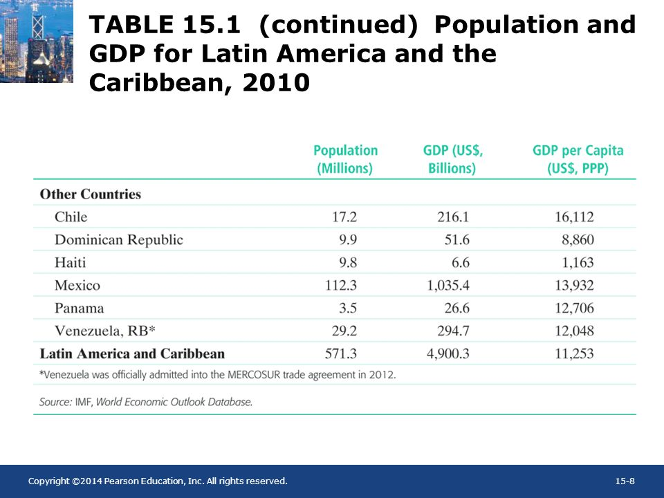 TABLE 15.1 (continued) Population and GDP for Latin America and the Caribbean, 2010